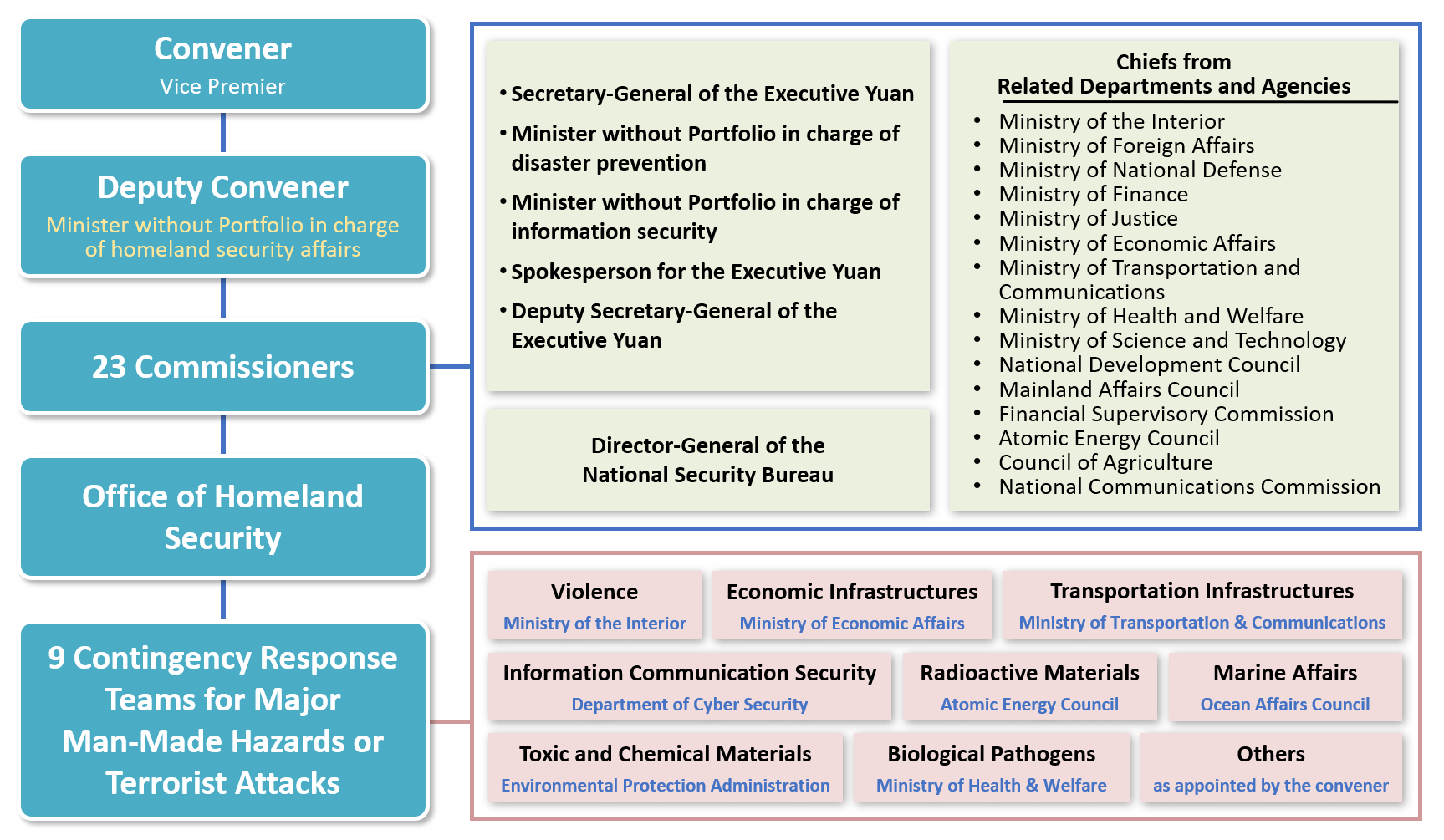 The Homeland Security Framework